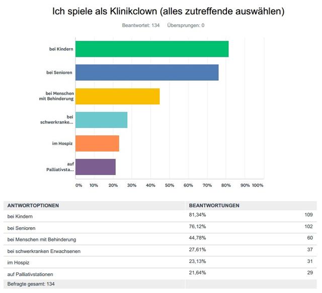 Klinikclown Umfrage Einsatzorte